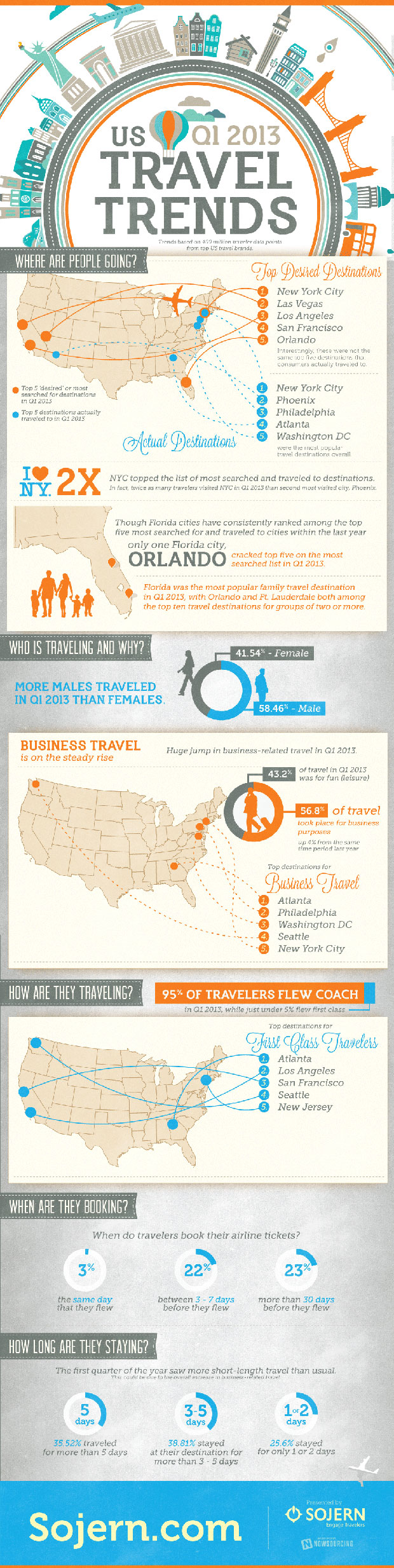 2013 Travel Trends