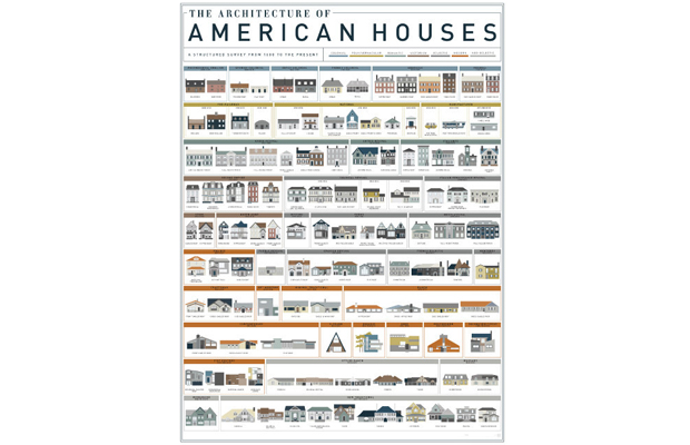 pop chart lab's architecture of american houses poster, a great gift for travelers